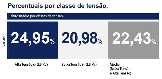 Resumo percentual por classe de tensão.