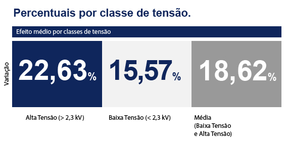 Amazonas Distribuidora de Energia S.A. (AME) tem reajuste médio de 18,62% em tarifas