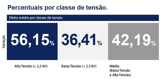 Novas tarifas para consumidores da Ampla Energia e Serviços S/A são aprovadas pela ANEEL. Resumo: alta tensão: 56,15% Baixa tensão: 36,41% Média Tensão: 42,19%