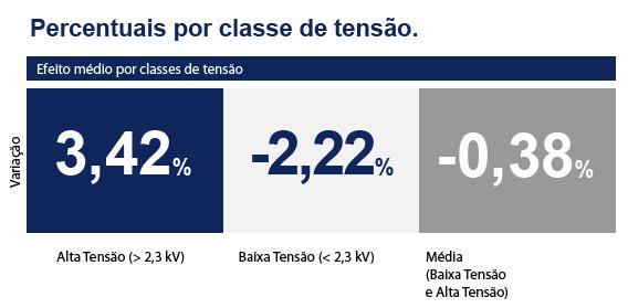 Resumo de a ANEEL aprovou reajuste de tarifa da Energisa Mato Grosso