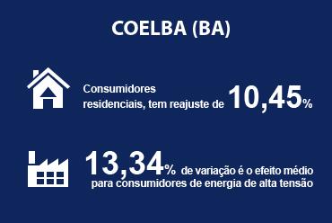 Coelba (BA) tem reajuste de tarifa aprovado