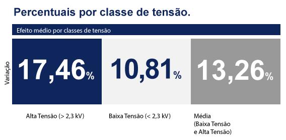 Tarifa para Energisa Sergipe sofrerá reajuste
