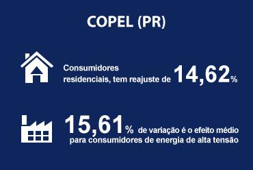 Copel (PR) teve reajuste tarifário aprovado para junho