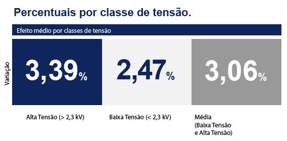 Novos reajustes para as tarifas da Energisa Minas Gerais