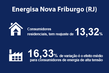 ANEEL aprova reajuste nas tarifas da Energisa Nova Friburgo (RJ)