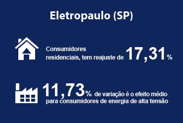 Eletropaulo (SP) reajustou suas tarifas em julho