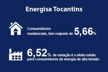 Energisa Tocantins Distribuidora de Energia S/A reajusta tarifas
