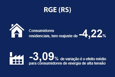 Reajuste da distribuidora RGE (RS) diminui preços de energia
