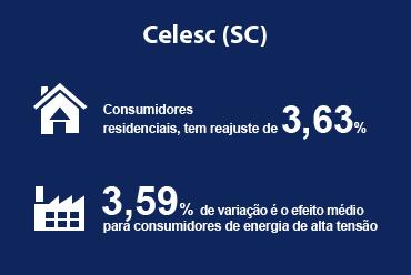 Reajuste tarifário será aplicado para a Celesc (SC)