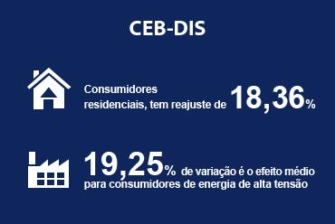 Novas tarifas para consumidores da CEB-DIS são aprovadas pela ANEEL