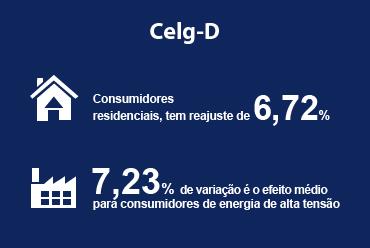 ANEEL aprova aumento no preço da energia elétrica da Celg-D