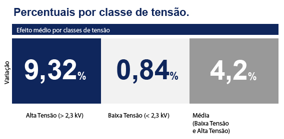 Aumentos nas tarifas para consumidores Elektro (SP) são aprovados pela ANEEL