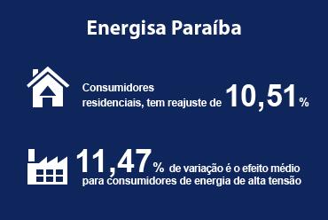 Novas tarifas para consumidores da Energisa da Paraíba são aprovadas pela ANEEL