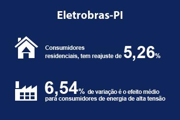 Eletrobras-PI terá reajuste médio de 5,53%