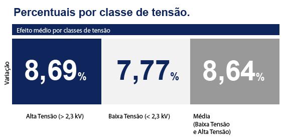 Aumentos nas tarifas para consumidores da Cemar do Maranhão são aprovados pela ANEEL