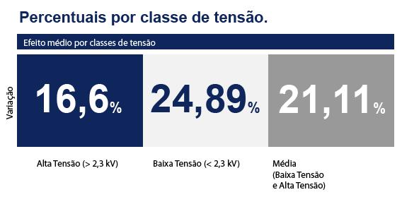 Resumo das novas tarifas da CPFL Piratininga (SP)