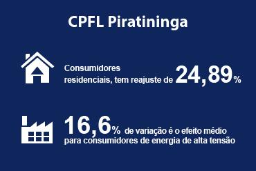 ANEEL aprovou a nova tarifa da CPFL Piratininga (SP)