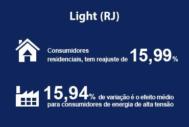 Reajuste de tarifa da Light (RJ) é aprovado pela ANEEL