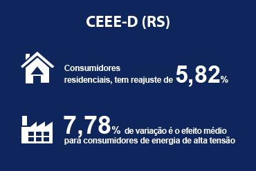 Reajuste tarifário da CEEE-D (RS) é aprovado pela ANEEL