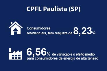 ANEEL aprova novas tarifas para a CPFL Paulista (SP)