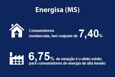 ANEEL aprovou reajustes da Energisa (MS)