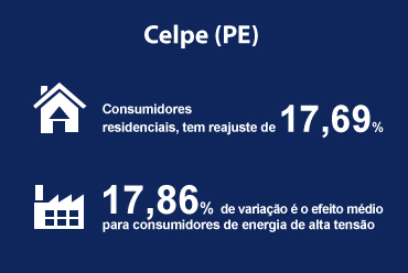 Reajuste tarifário da Celpe (PE) é aprovado pela ANEEL