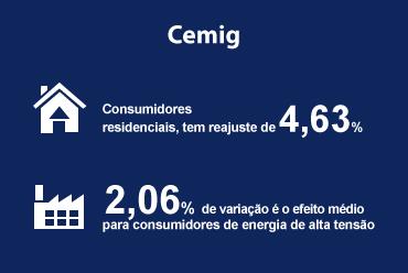 Distribuidora mineira tem reajuste de 3,78% aprovado
