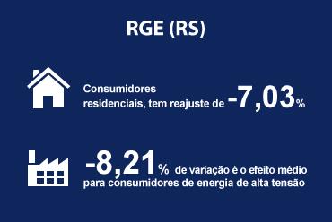 Consumidores da RGE (RS) terão tarifas reduzidas