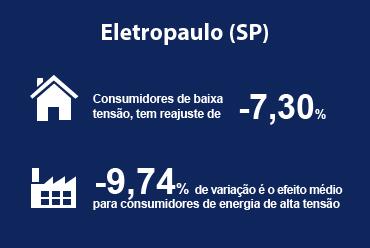 Eletropaulo (SP) tem redução nas tarifas