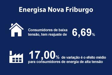 ANEEL aprovou reajuste da Energisa Nova Friburgo