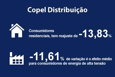 ANEEL aprovou reajuste da Copel Distribuição