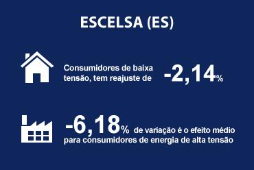 Redução média de -2,8% nas tarifas da ESCELSA (ES) é aprovada pela ANEEL