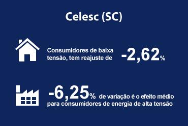 Tarifas da Celesc Distribuição S.A (SC) tiveram revisões aprovadas