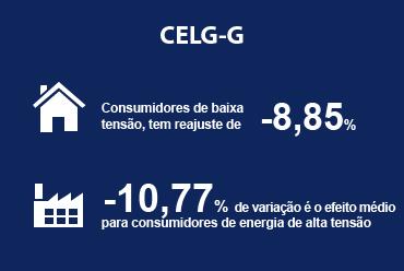 Tarifas da CELG-D têm redução de 9,53%