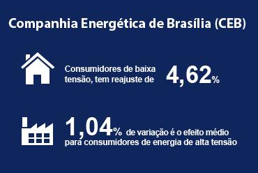 A ANEEL atualizou tarifas da Companhia Energética de Brasília (CEB).