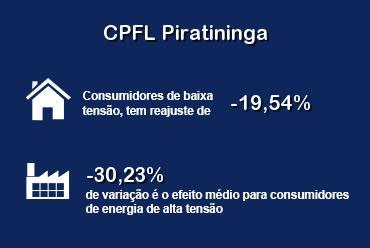 CPFL Piratininga vai reduzir suas tarifas