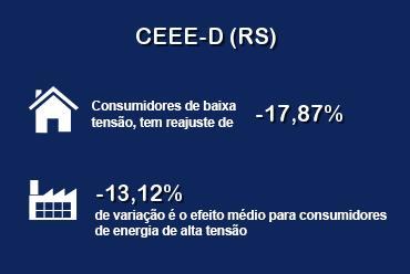 A distribuidora CEEE-D (RS) terá redução nas tarifas