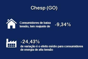 ANEEL aprovou redução das tarifas da distribuidora Chesp (GO)