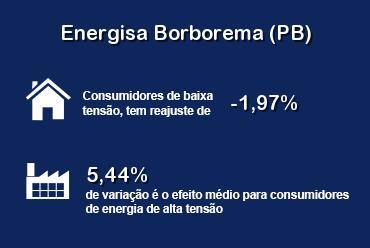 Aneel aprova novas tarifas da Energisa Borborema (PB)