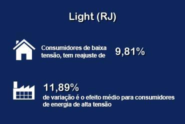 ANEEL aprova tarifas da Light (RJ)