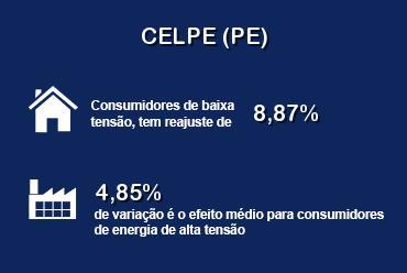 Consumidores da Celpe terão reajuste de 7,62%