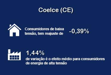 ANEEL aprovou reajuste tarifário da Coelce