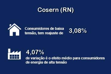 ANEEL aprovou reajuste das tarifas da Cosern (RN)