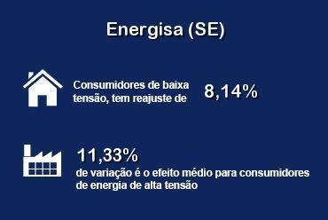 Reajuste tarifário de 9,29% é aprovado para Energisa do Sergipe