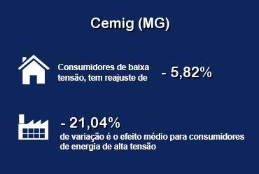 Tarifas dos consumidores da Cemig (MG) serão reduzidas a partir de 28 de maio