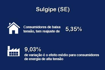 Sulgipe tem revisão de tarifas aprovada