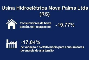 Nova Palma (RS) tem redução nas tarifas