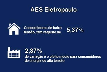 AES Eletropaulo teve aumento médio de 4,48%