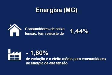 Energisa Minas Gerais tem reajuste nas tarifas em junho
