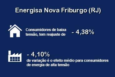 Energisa Nova Friburgo (RJ) terá redução de tarifas